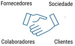 Clientes, Fornecedores, Trabahadores, Sociedade